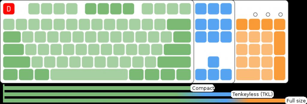 Mechanical keyboards sizes